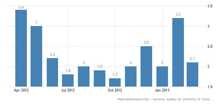 China Annual Inflation Down to 2.1% in March