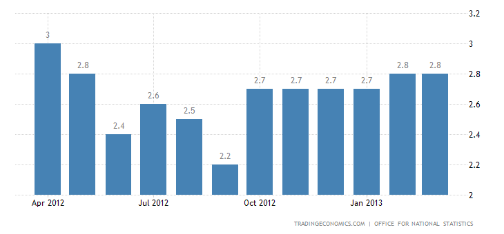 United Kingdom Inflation Rate Stable at 2.8% in March