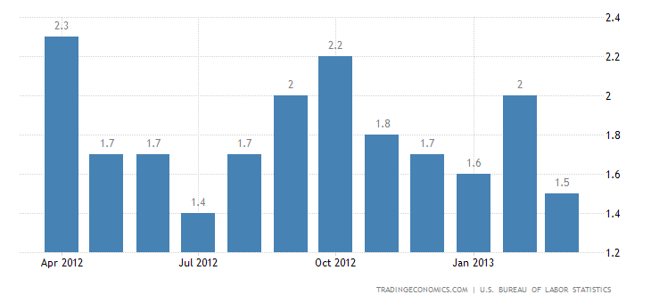 United States Inflation Rate Down to 1.5% in March