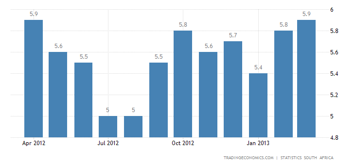 South Africa Annual Inflation Rate Unchanged at 5.9% in March