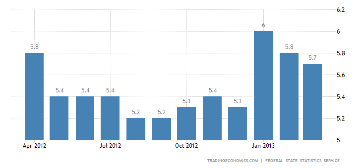 Russia Unemployment Rate Down to 5.7% in March