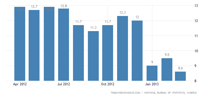 Nigeria Inflation Rate Down to 8.6% in March