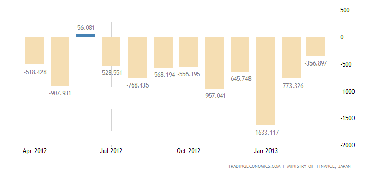 Japan Reports Trade Deficit in March