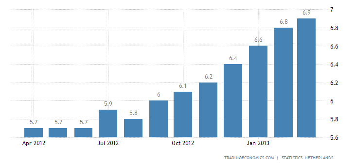 Netherlands Unemployment Rate Up to 8.1% in March