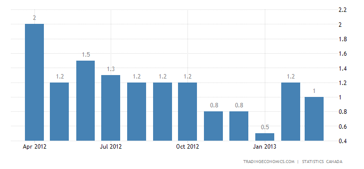 Canada Inflation Rate Down To 1.0% In March