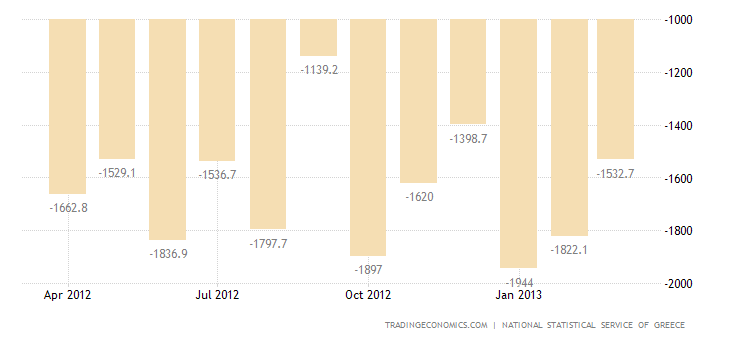 Greece Trade Deficit Narrows in February