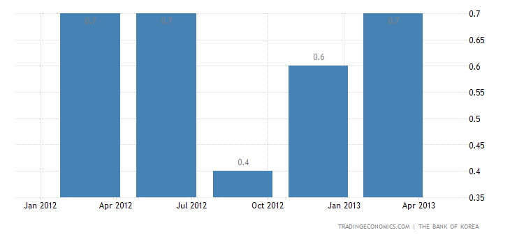 South Korea GDP Expands 0.9% QoQ in Q1 2013