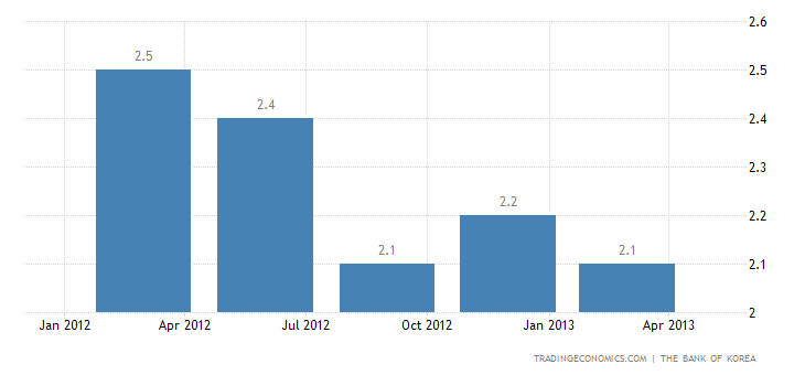South Korea GDP Expands 1.5% YoY in Q1 2013