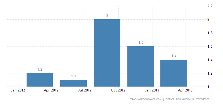 United Kingdom GDP Annual Growth Rate at 0.6% in Q1