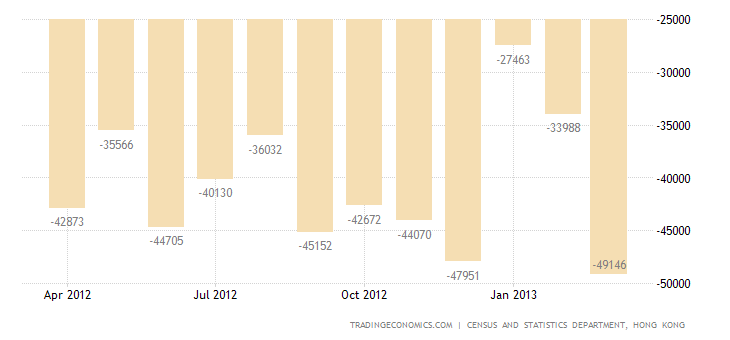 Hong Kong Exports Up in March