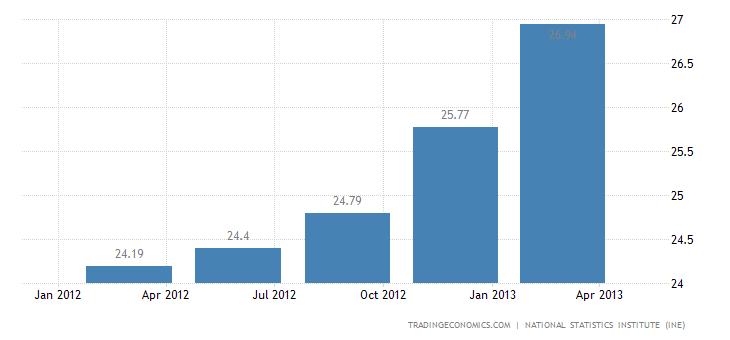 Unemployment Rate in Spain Rises to 27% in Q1