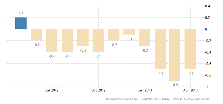 Japan Annual Inflation Rate Down to -0.9% in March