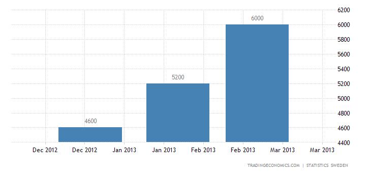 Sweden Trade Surplus Widens in March