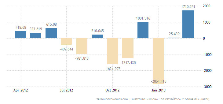 Mexico Trade Surplus Widens In March