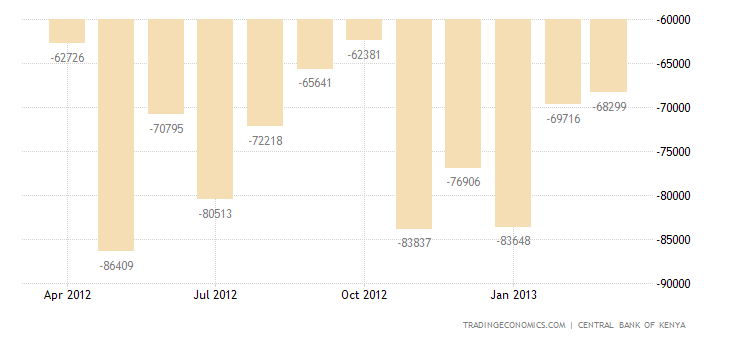 Kenya Trade Deficit Widens in February From a Year Earlier