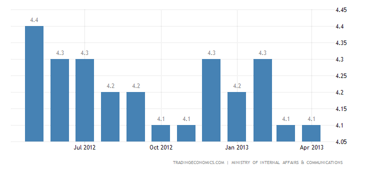 Japan Unemployment Rate Down to 4.1% in March