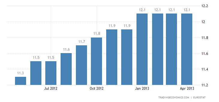 Euro Area Unemployment Rate Up to 12.1% in March