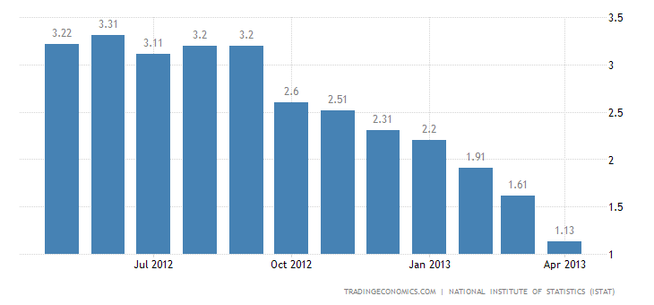 Italy Inflation Rate Down to 1.2% in April
