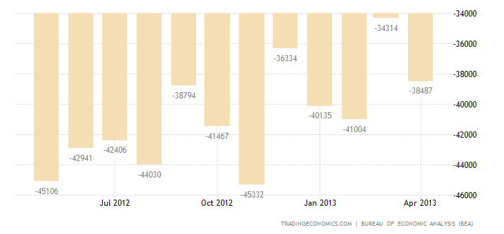 U.S. Trade Deficit Narrows in March