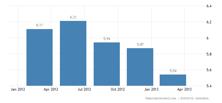 Indonesia´s GDP Expands 6.02% in Q1 2013