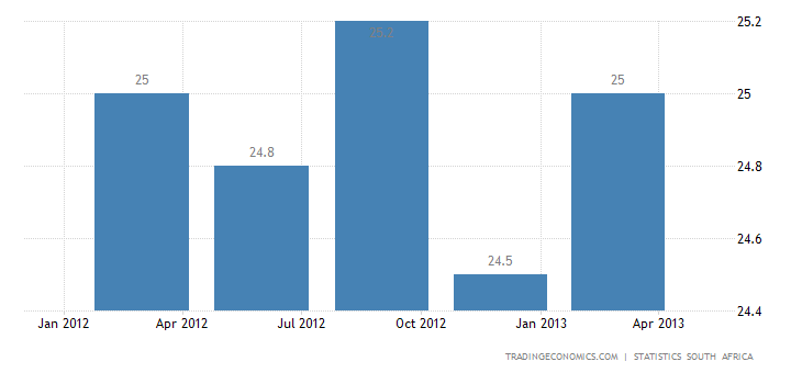 South Africa Unemployment Rate Up to 25.2% in Q1 2013