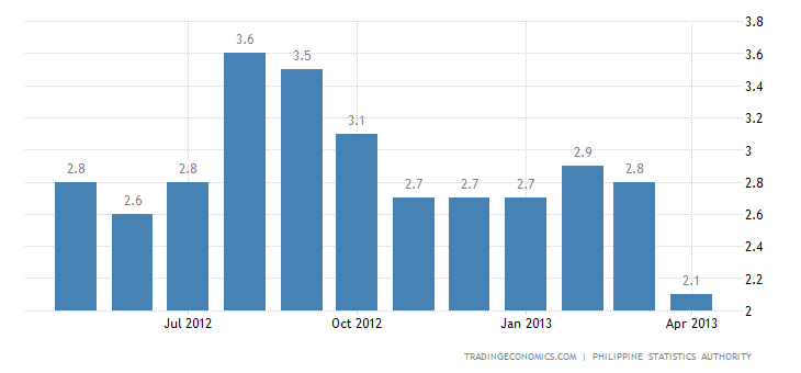 Philippines Inflation Rate Down to 2.6% in April