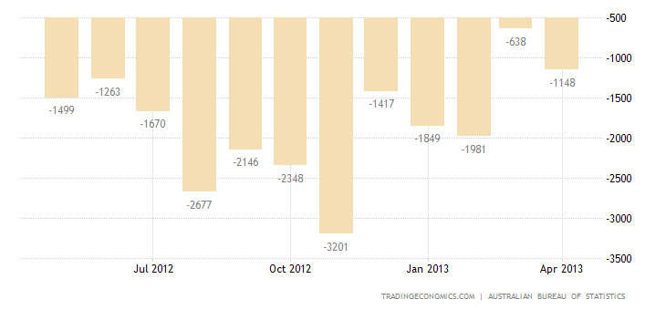 Australia Posts Trade Surplus In March