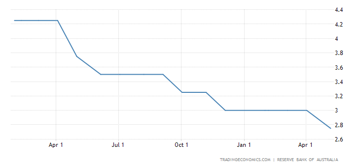 Reserve Bank of Australia Cuts Benchmark Interest Rate by 25bps to 2.75%