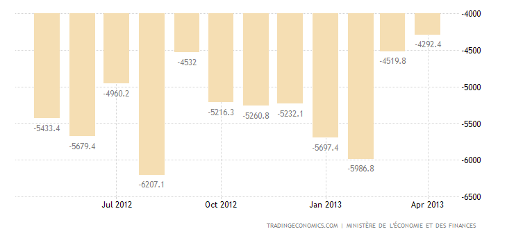 France Trade Deficit Narrows in March