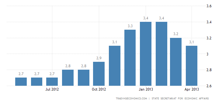 Switzerland Unemployment Rate Down to 3.1% in April