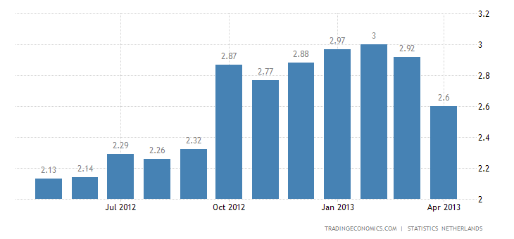Netherlands Inflation Rate Down to 2.6% In April