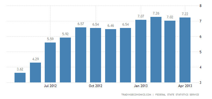 Russia Inflation Rate Up to 7.2% In April