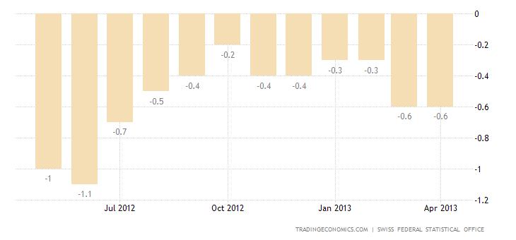 Switzerland Inflation Rate Unchanged at -0.6% in April