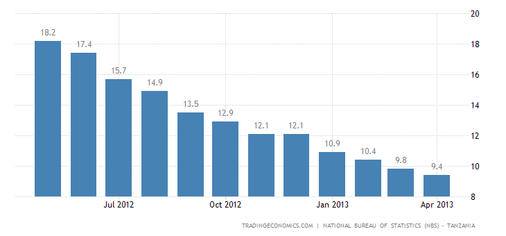 Tanzania Inflation Rate Down to 9.4% in April