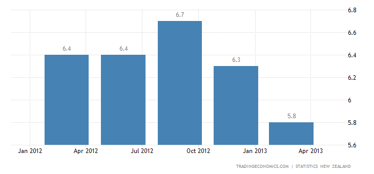 New Zealand Unemployment Rate Down to 6.2% in Q1 2013