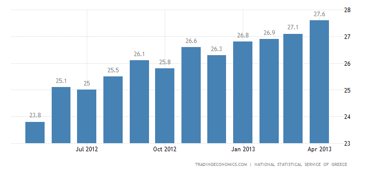 Greece Unemployment Rate Rises to Record High 27% in February