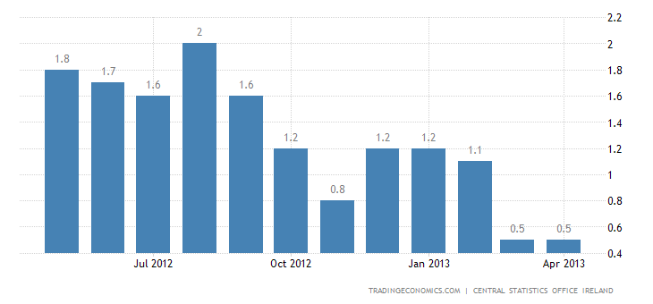 Ireland Inflation Rate Unchanged at 0.5% in April