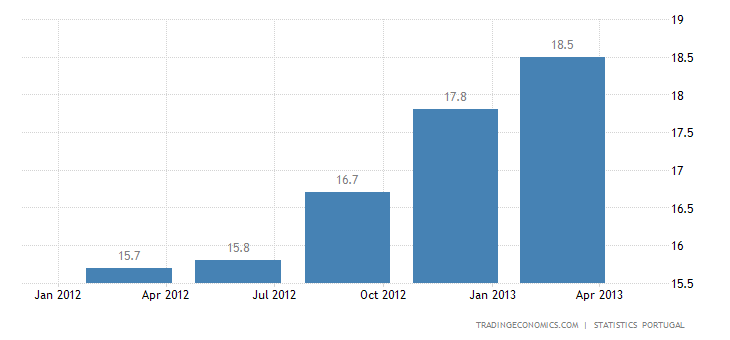 Portugal Unemployment Rate Up to All-Time High of 17.7% in Q1 of 2013