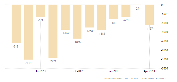 United Kingdom Trade Deficit Narrows in March