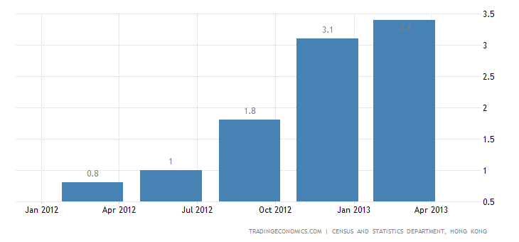Hong Kong GDP Expands 2.8% YoY in Q1 2013
