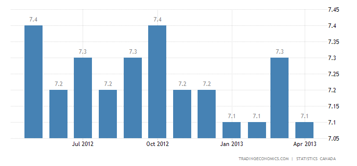 Canada Unemployment Rate Remains Unchanged At 7.2% in April