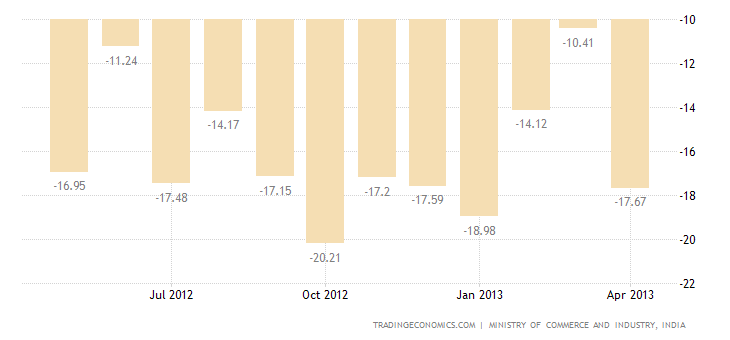 India Trade Deficit Widens in April