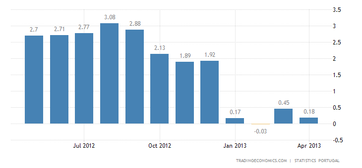 Portugal Inflation Rate Down to 0.2% in April