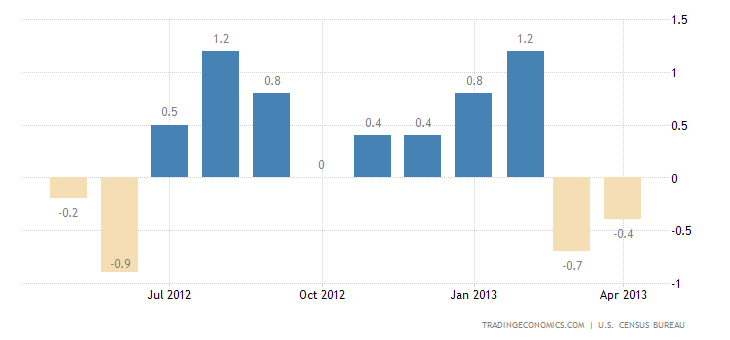 U.S. Retail Sales Up 0.1% in April