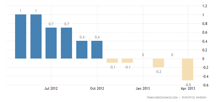 Sweden Inflation Rate Down to -0.5% in April