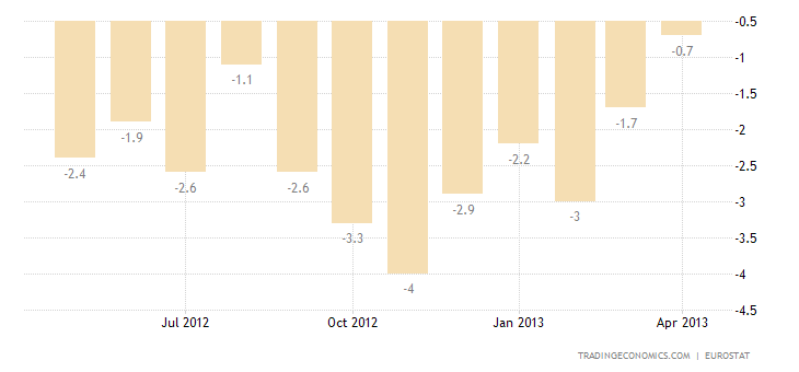 Euro Area Industrial Production Falls 1.7% in March