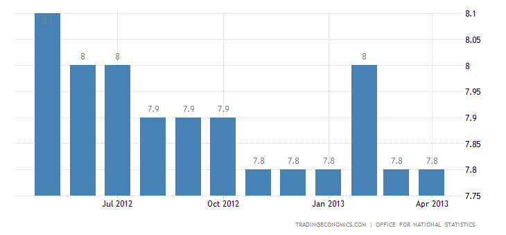 United Kingdom Unemployment Rate Down to 7.8% in March