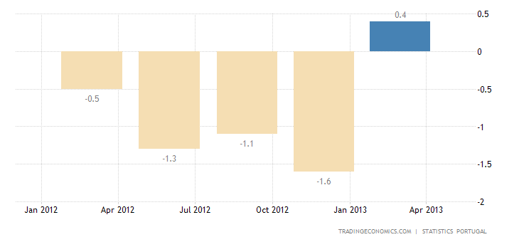 Portuguese Economy Shrinks Less Than Expected in Q1