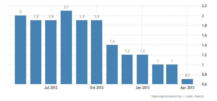 French Inflation Rate Down to 0.7% in April