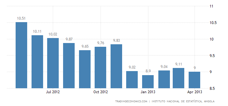 Angola Inflation Rate Down to 9% in April